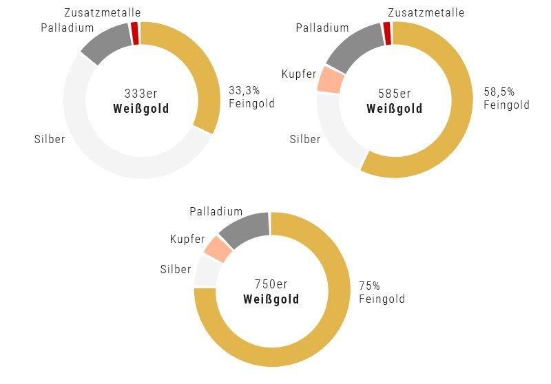 weissgold-anteile
